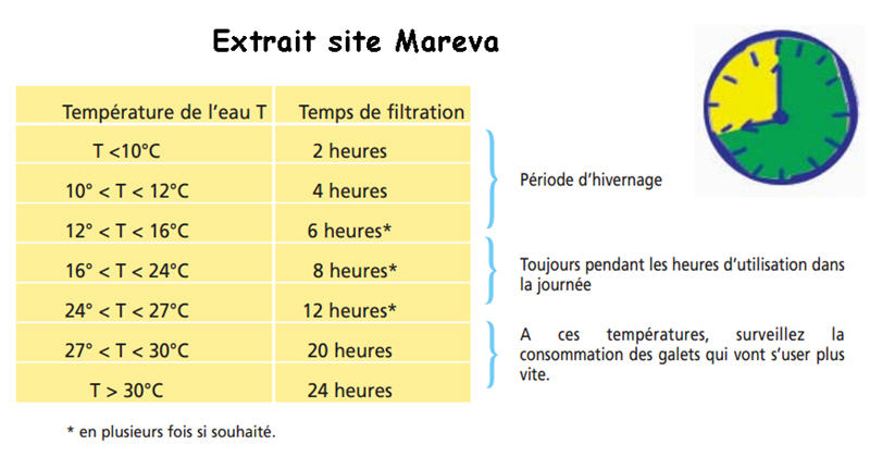 Cycle de filtration Temps_10