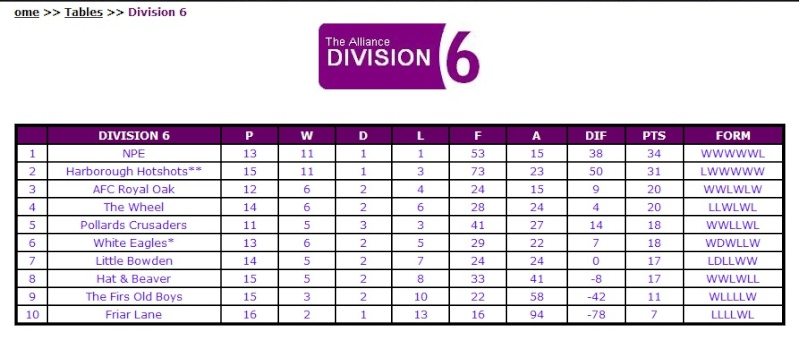 Division 6 - One of the tightest in the Alliance! Untitl10