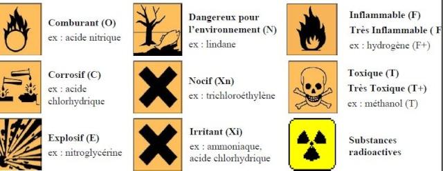 Produits dangereux et comburants Produi12