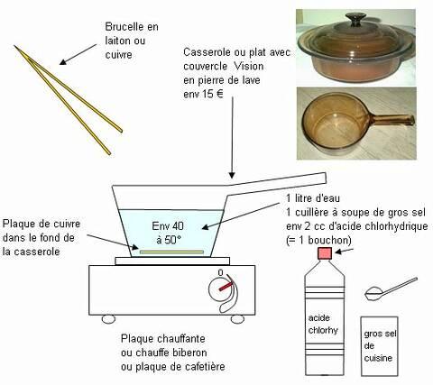 Déroché Acide Sulfurique Page 2