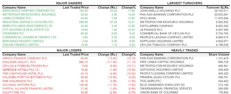 Trade Summary Market - 03/12/2012 031210