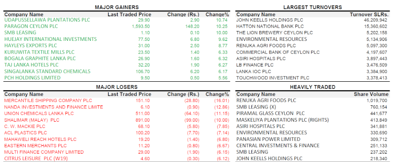 Trade Summary Market - 05/11/2012 05112010