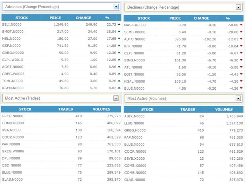 Trade Summary Market - 08/11/2012 08112010