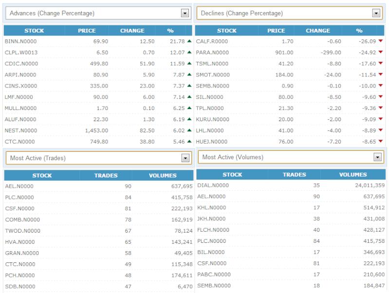 Trade Summary Market - 10/12/2012 101210