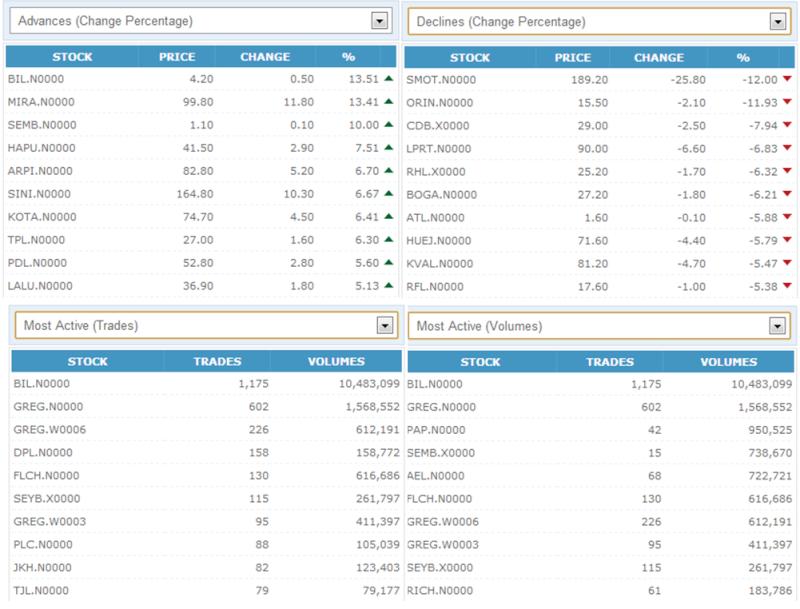 Trade Summary Market - 12/11/2012 121110