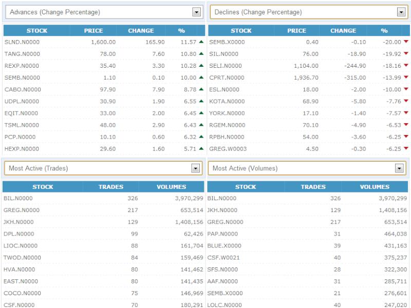 Trade Summary Market - 15/11/2012 151110