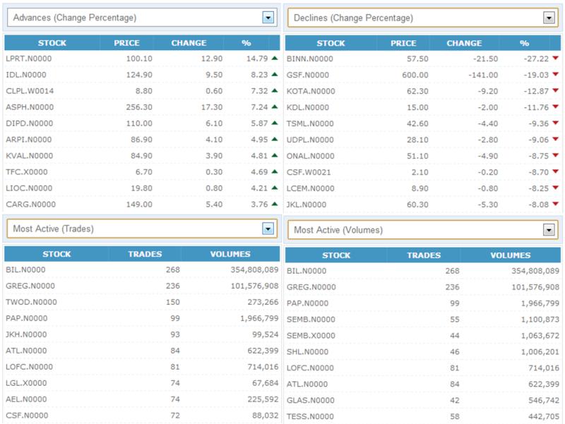Trade Summary Market - 19/11/2012 191110