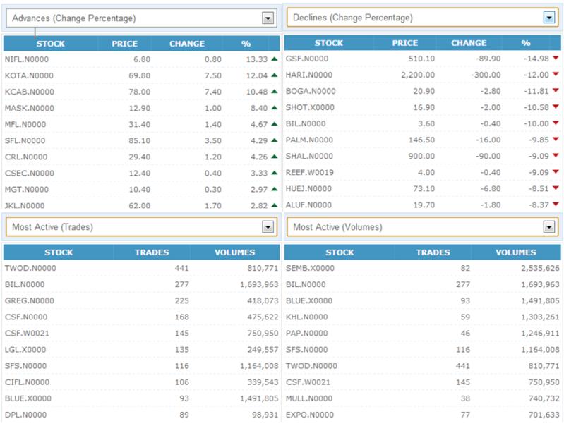 Trade Summary Market - 20/11/2012 201110