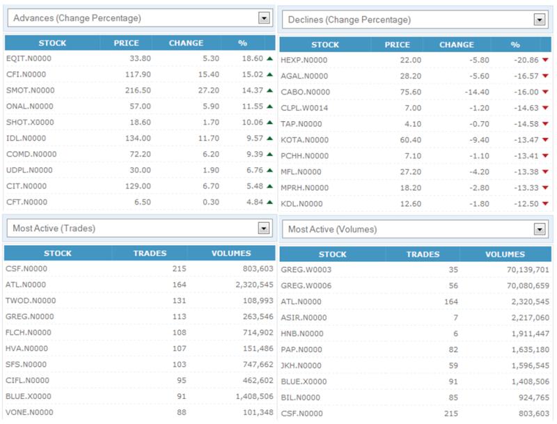 Trade Summary Market - 21/11/2012 211110