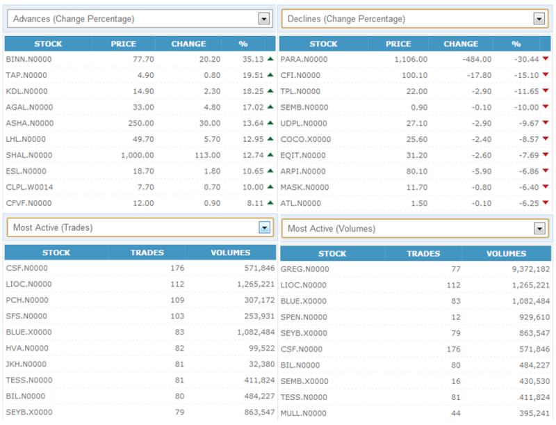 Trade Summary Market - 22/11/2012 221110