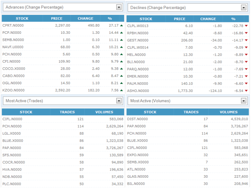 Trade Summary Market - 23/11/2012 231110