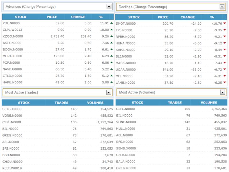 Trade Summary Market - 26/10/2012 261010