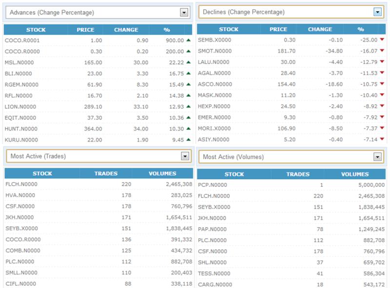 Trade Summary Market - 29/11/2012 291110