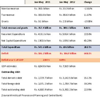 Budget deficit 4% of GDP in five months 57956210