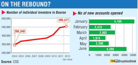 Investor base doubled since 2004, much at stake for individuals Edit-o10