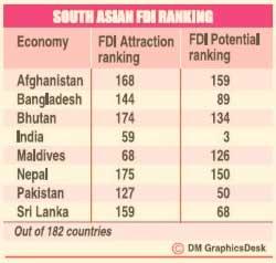 SL attracts less FDIS in 2011 - Report Fdi210