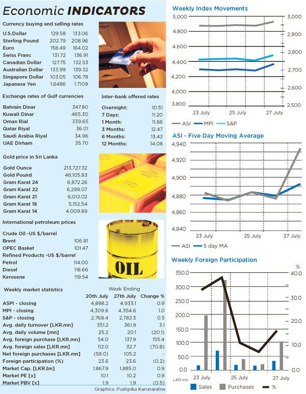 Weekly Market Focus Focu10