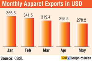 Harsha urges Govt. to stop exports dip Lead-m10