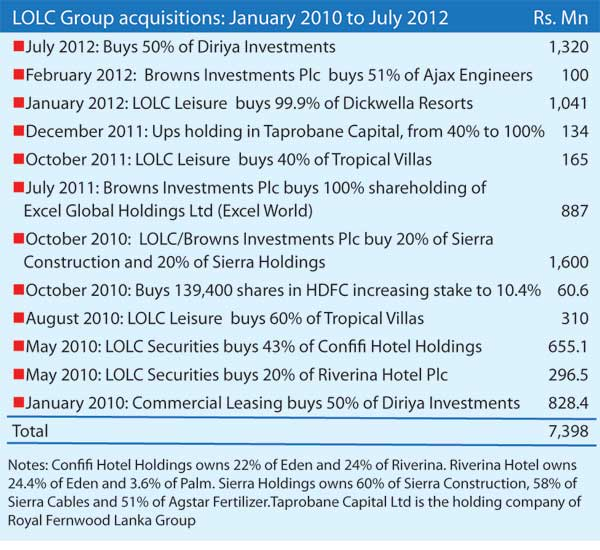 LOLC Group 'buys' top Rs. 7 b in two and half years New-ac10