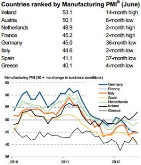 The euro crisis A real mess - The Economist Pmi10