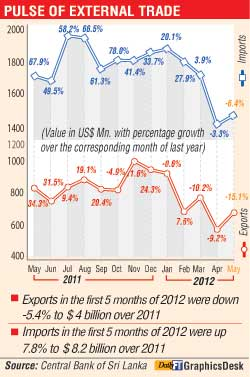 Sri Lanka's trade deficit shows the lowest increase in 18 months at 2.1%  Pulse-10