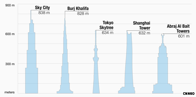World's tallest building to be built in only 90 days Talles10