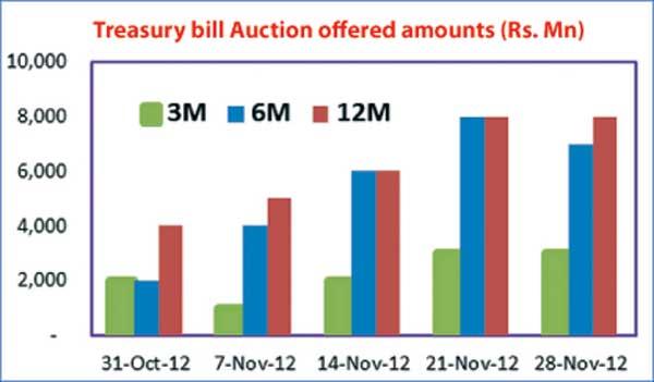 Debt market stagnant ahead of weekly bill auction Treasu10