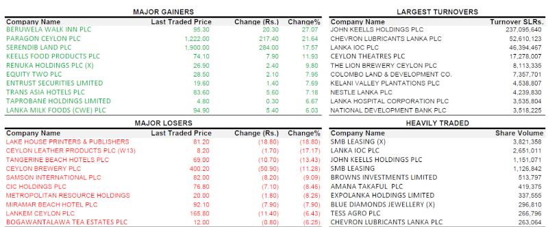 Trade Summary Market - 31/10/2012 Xxx10