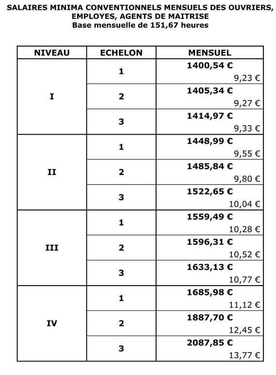 Nouvelle grille de salaire minima applicable au 1er avril. Avenan10