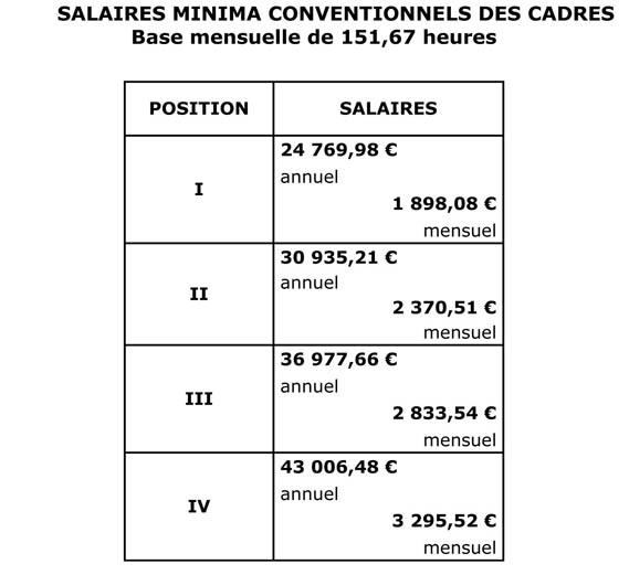 Nouvelle grille de salaire minima applicable au 1er avril. Avenan12