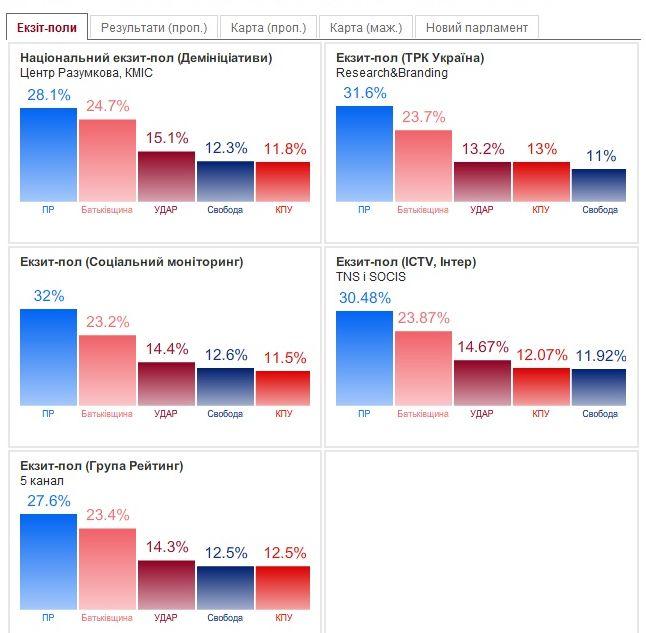 Блог Вибори 2012 Ddddnd10