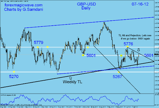 gbp/usd daily analysis 14_fot10