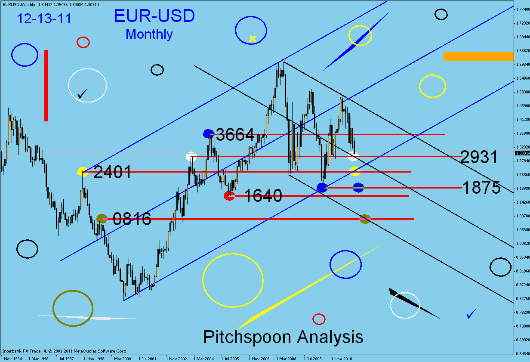 EUR-USD monthly, weekly and daily analysis. Fotofl18