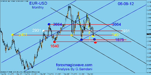 EUR-USD monthly, weekly and daily analysis. Fotofl19