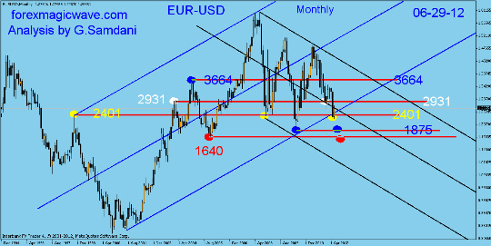 EUR-USD monthly, weekly and daily analysis. Fotofl20