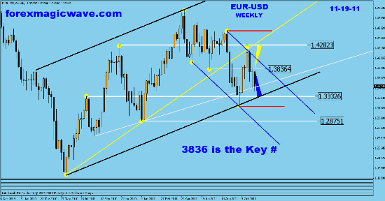 EUR-USD  weekly analysis and charts Fotofl21