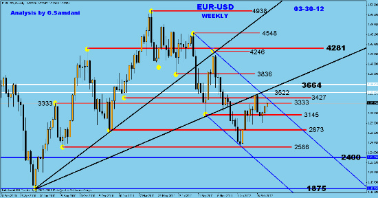 EUR-USD  weekly analysis and charts Fotofl22