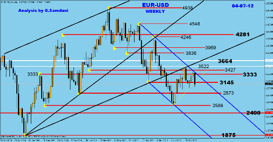 EUR-USD  weekly analysis and charts Fotofl23
