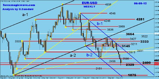 EUR-USD  weekly analysis and charts Fotofl24