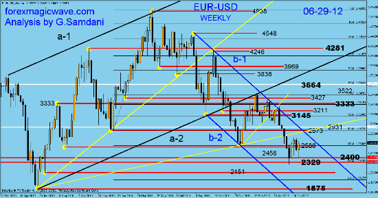 EUR-USD  weekly analysis and charts Fotofl25