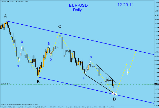 EUR-USD  daily technical analysis. Fotofl26