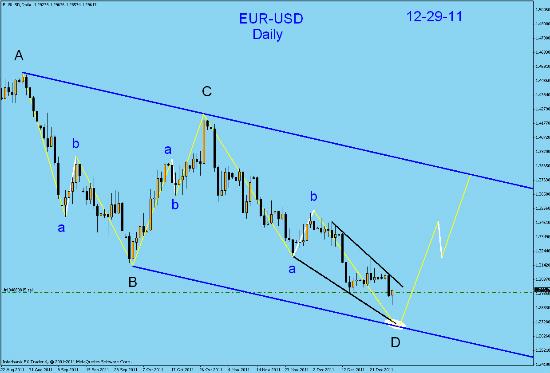 EUR-USD  daily technical analysis. Fotofl26