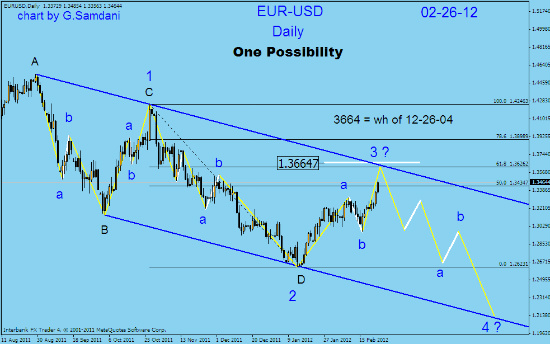 EUR-USD  daily technical analysis. Fotofl27