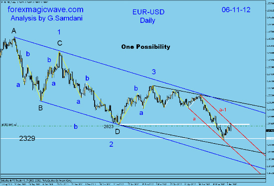 EUR-USD  daily technical analysis. Fotofl28