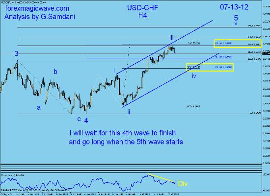 Usd/Chf daily Analysis 1610