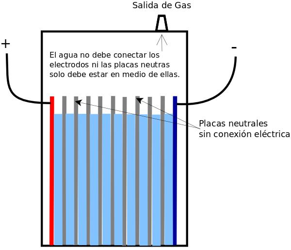 Placas, cavidades, electrodos y electrolito Diagra10