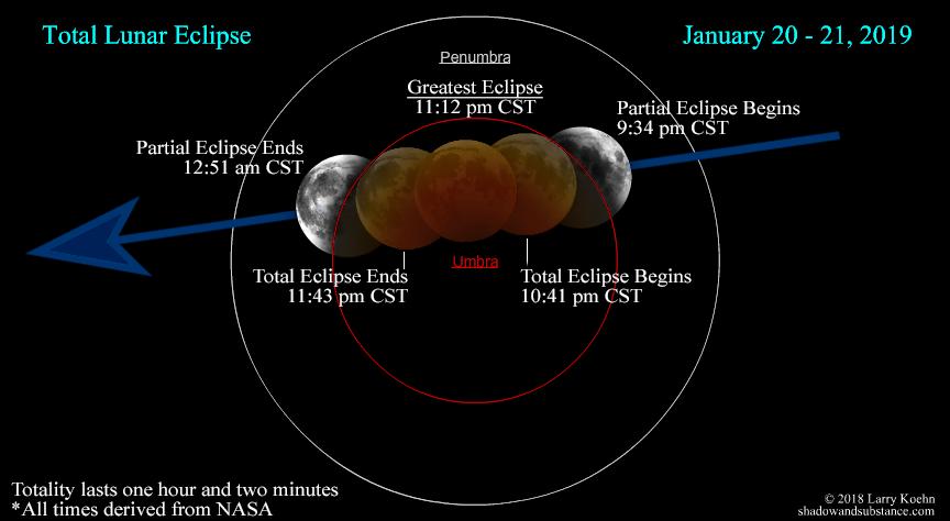 Total Lunar Eclipse Tonight Eclips10