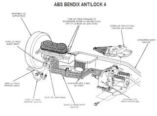 Pour purge les freins avec ABS bendix. Bendix11