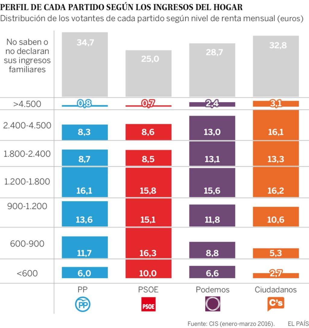 El programa económico socialdemócrata de Podemos y su evolución desde 2014; Equipo de Bitácora (M-L), 2017 14664410