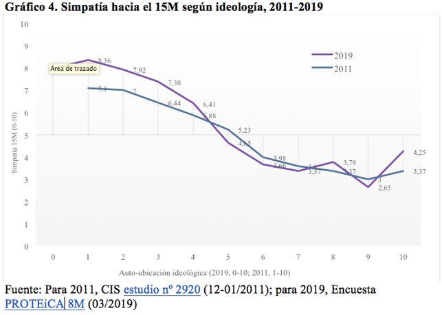 El 15M sigue despertando simpatías, ocho años después Cfakep13